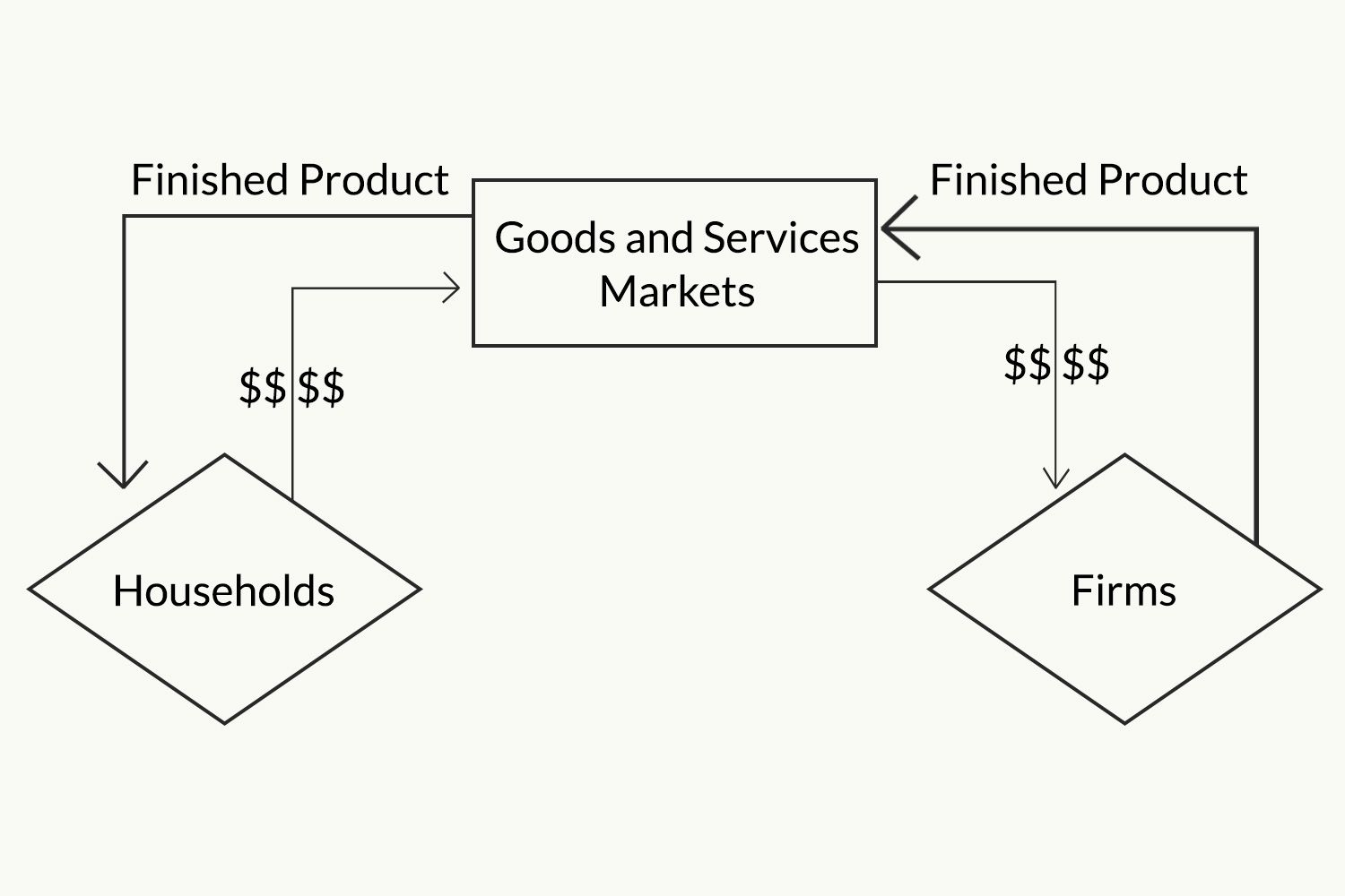 The circular flow model of the economy ccuart Images
