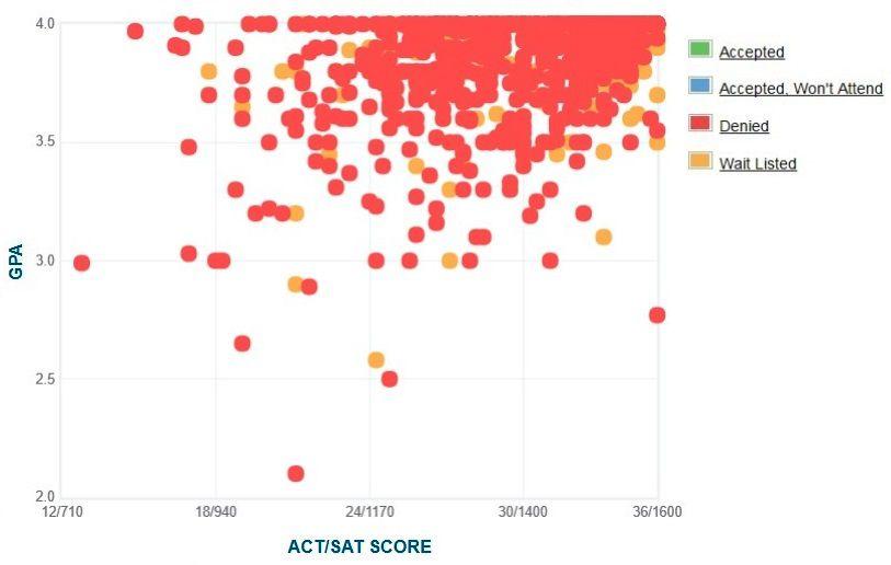 harvard university admissions  sat scores  admit rate