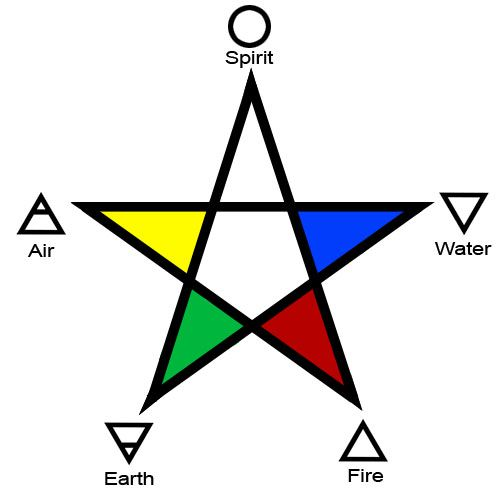 Image result for 5 pointed star elements