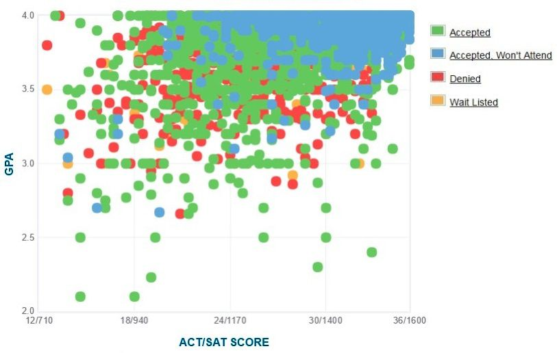 UCLA Applicants' Self-Reported GPA/SAT/ACT Graph.