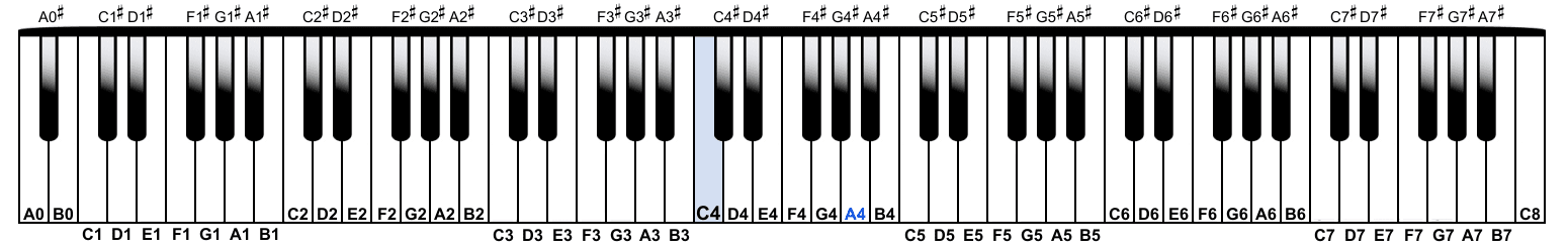 Octave Naming and Pitch Notation