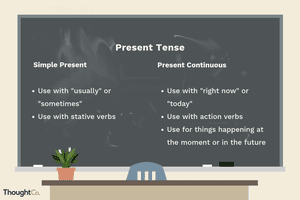 Chalkboard comparing the present tense and the present continuous