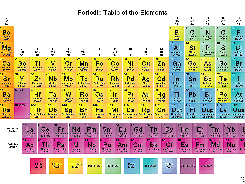 Periodic Table Pdf Eddiecheever Net
