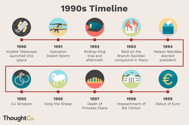 Illustrated timeline of events from the 1990s