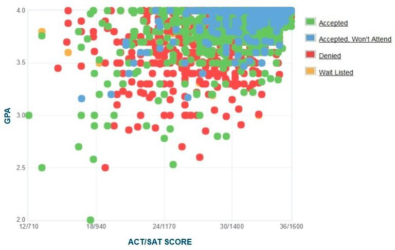 Cornell University GPA, SAT and ACT Data for Admission