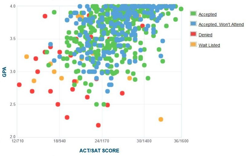 Seattle Pacific University Applicants' Self-Reported GPA/SAT/ACT Graph.