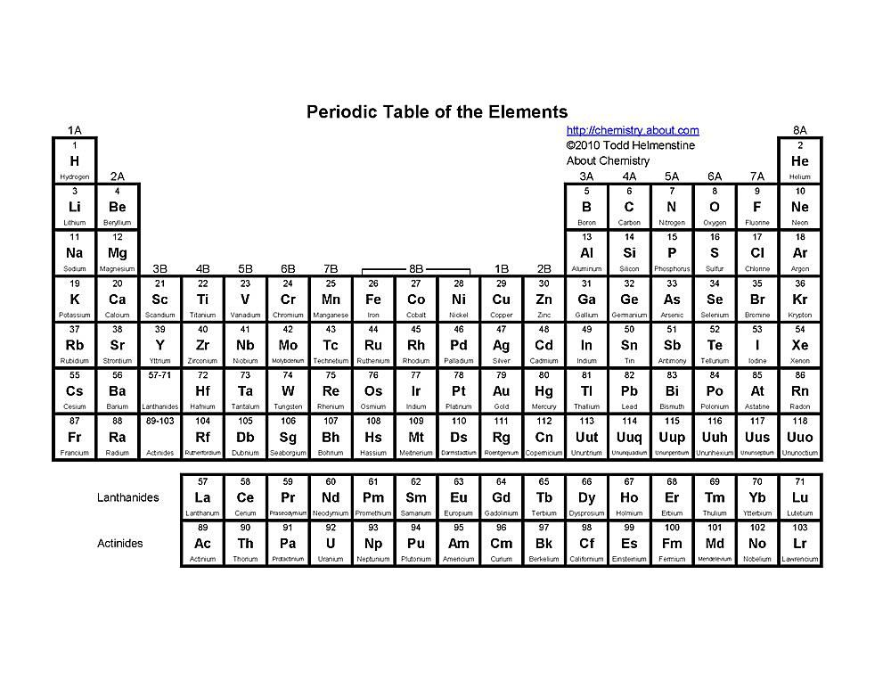 This Basic Printable Periodic Table Lists The Element Name Symbol And Atomic Number