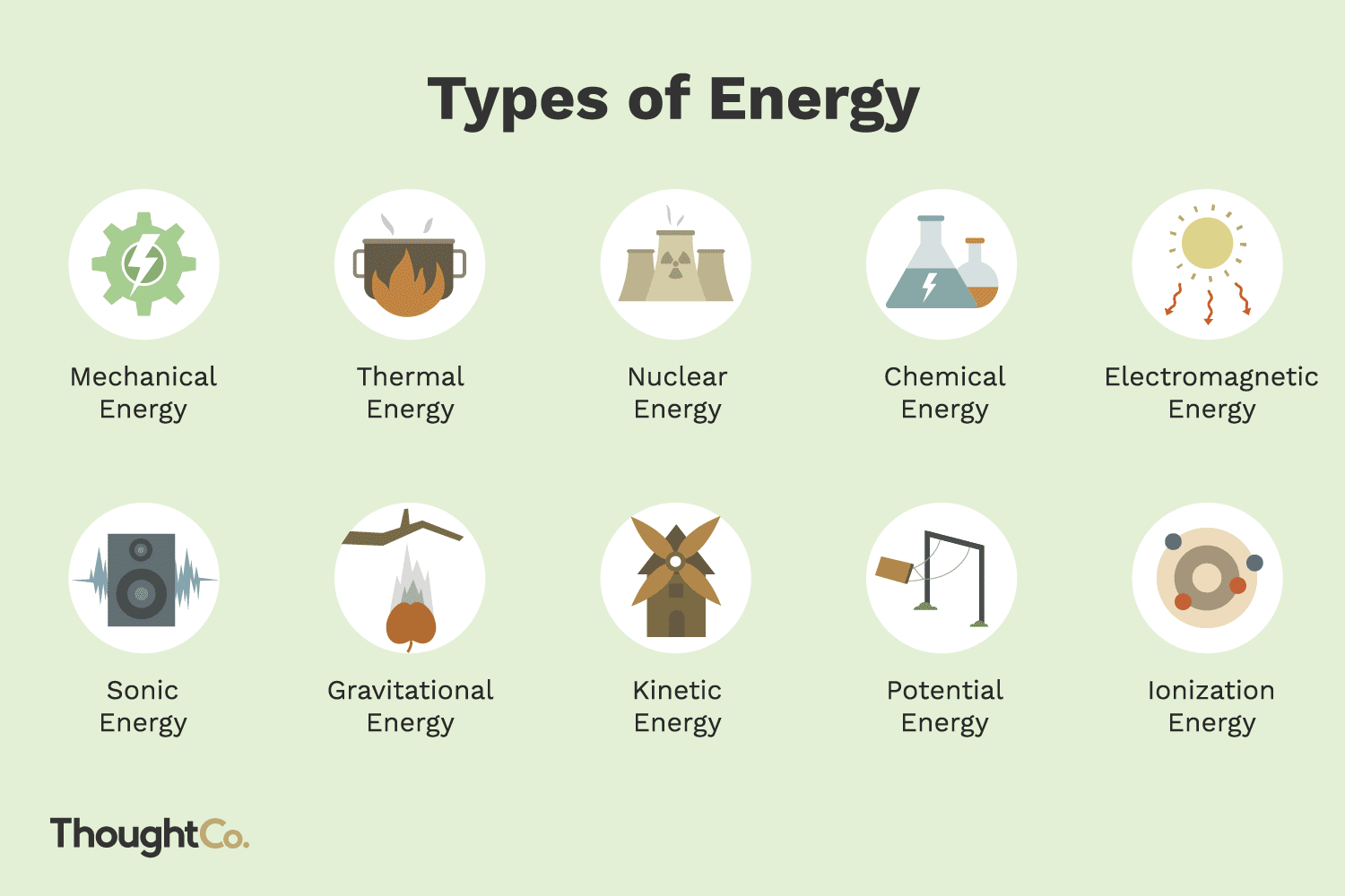 10 Types Of Energy And Examples Nuclear Power Plant Simple Diagram