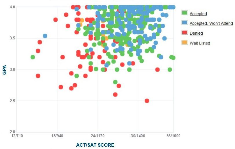 Trinity University Applicants' Self-Reported GPA/SAT/ACT Graph.