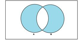 A diagram of two overlapping circles, labeled A and B, colored blue where they are separate and white where they intersect
