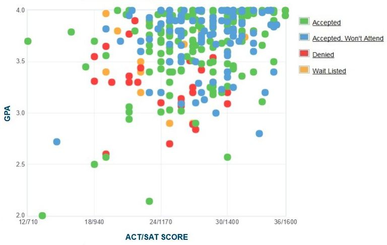 Kalamazoo College GPA, SAT and ACT Data for Admission