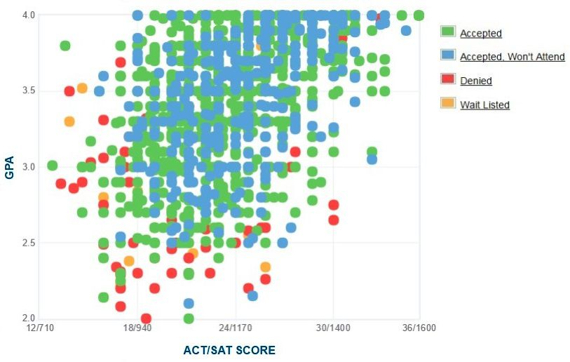 Kent State University Applicants' Self-Reported GPA/SAT/ACT Graph.
