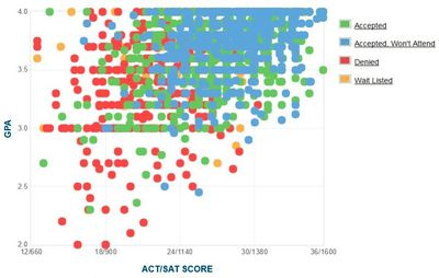 U S Air Force Academy Gpa Sat Scores And Act Scores