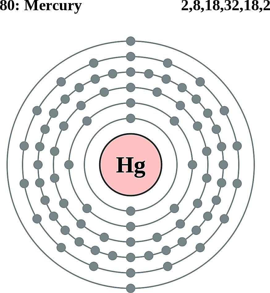 This diagram of a mercury atom shows the electron shell.