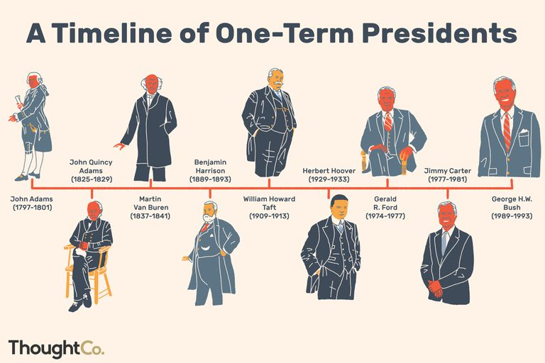 Timeline of one-term presidents
