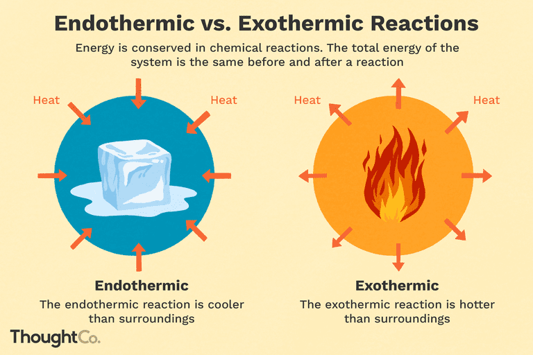 Endothermic vs. exothermic reactions