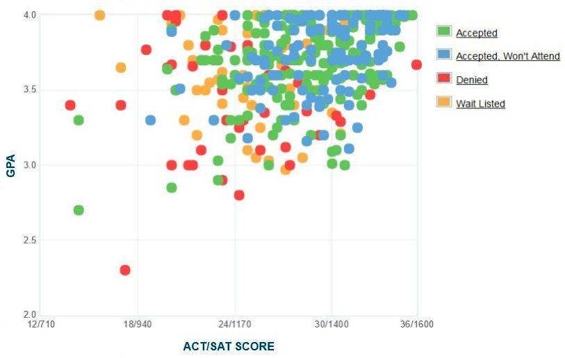 Mount Holyoke College Applicants' Self-Reported GPA/SAT/ACT Graph.