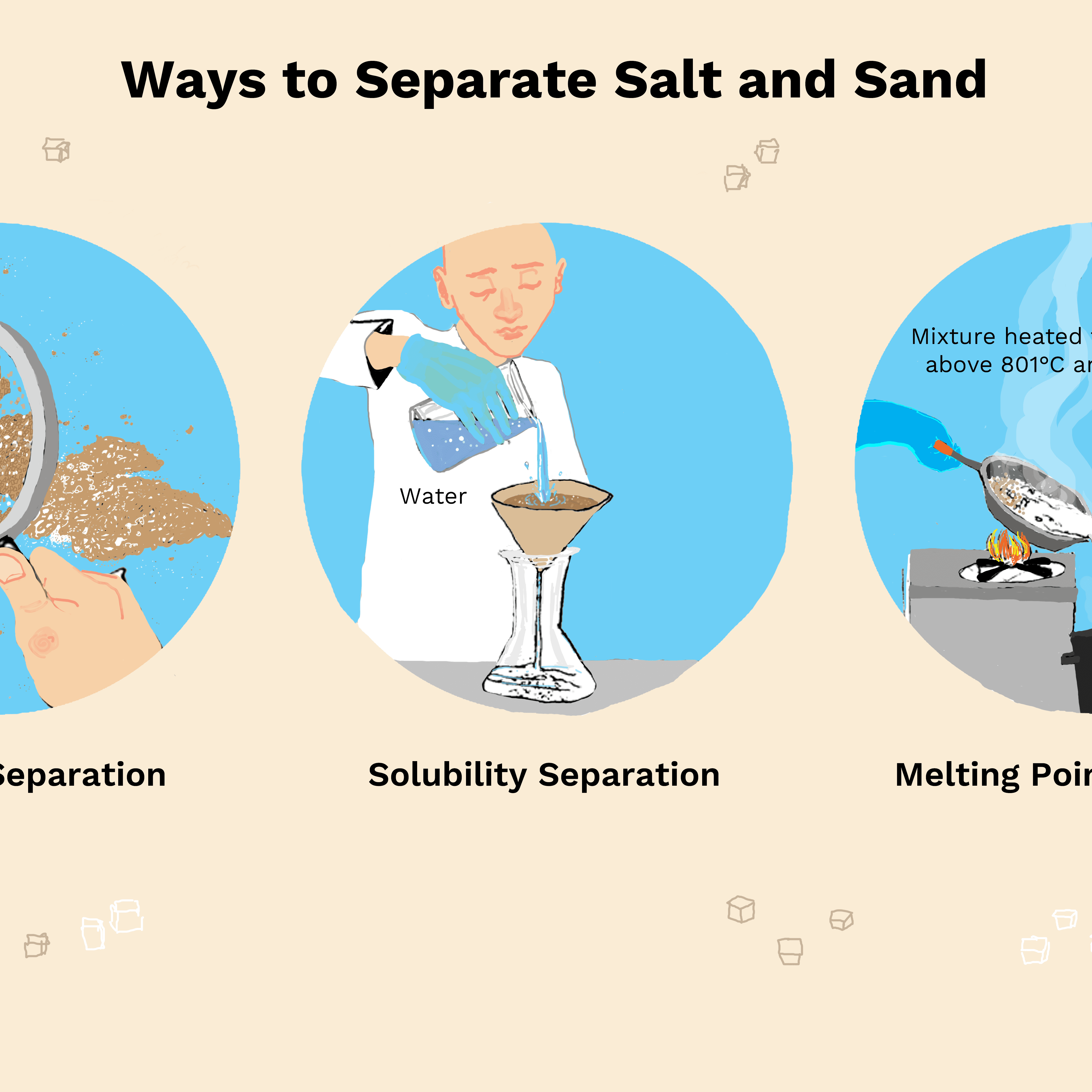 How to Separate Salt and Sand — 3 Methods Salt Water Diagram on