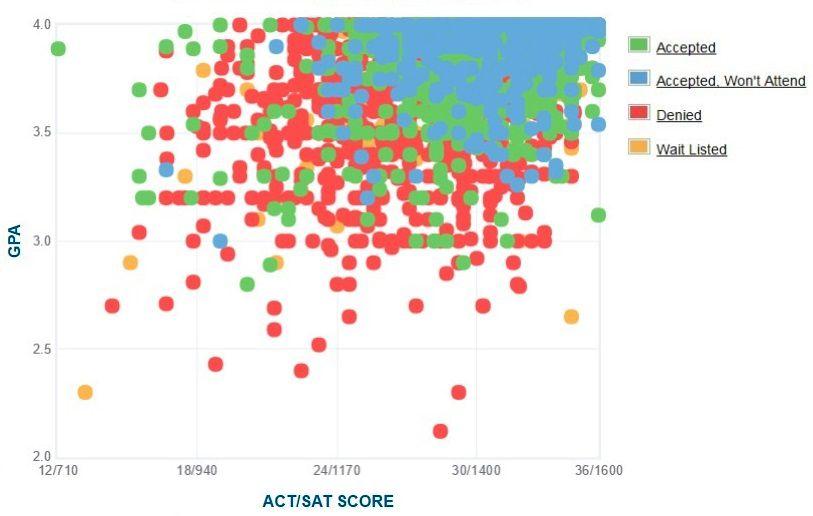 Georgia Tech: Acceptance Rate, SAT/ACT Scores, GPA
