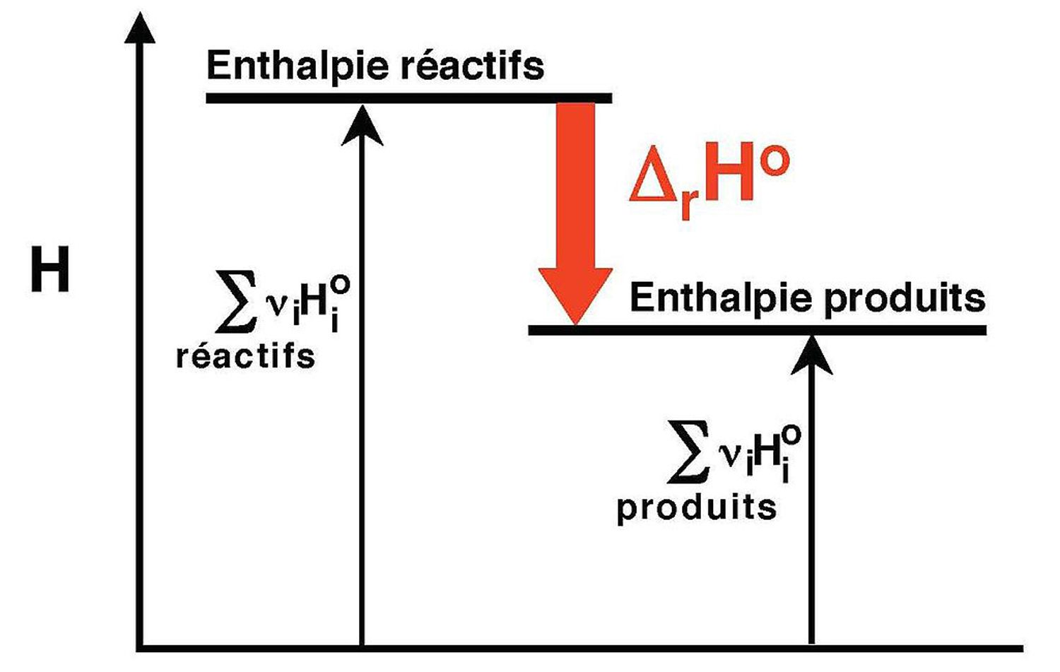 Enthalpy of Reaction Definition