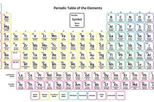 2019 Periodic Table of the Elements