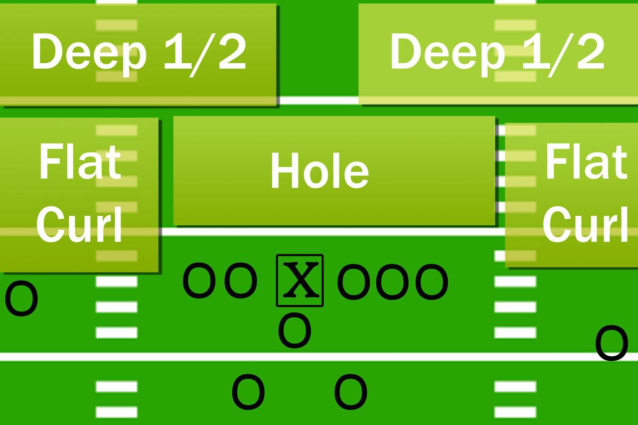 Understanding The Cover 2 Zone Defense Nfl Football Field Diagram