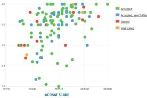 Wesleyan College GPA, SAT Scores and ACT Scores for Admissions