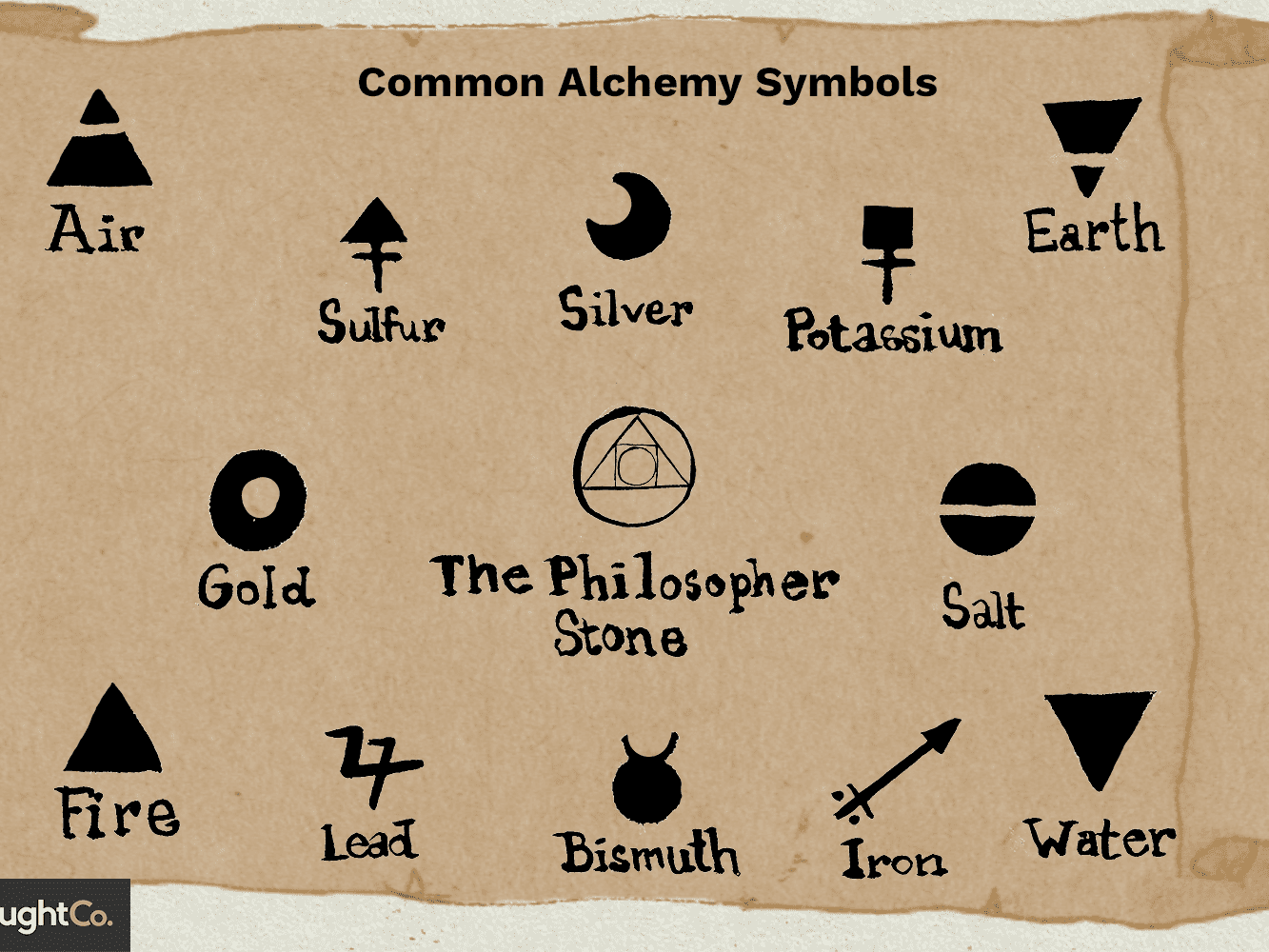 alchemy symbols and meanings alchemy symbols and meanings