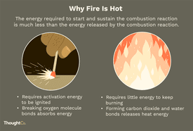 Why is fire hot? A close-up of a hand striking a match and a close-up of flames. Text: