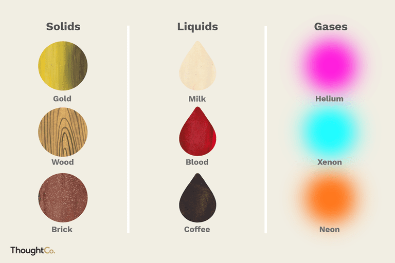 Types of Solids, Liquids, and Gases