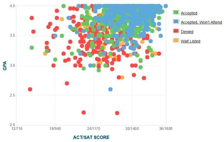 Santa Clara University GPA, SAT and ACT Data for Admission