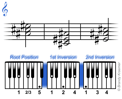 How To Decipher The I Iv V Chord Pattern