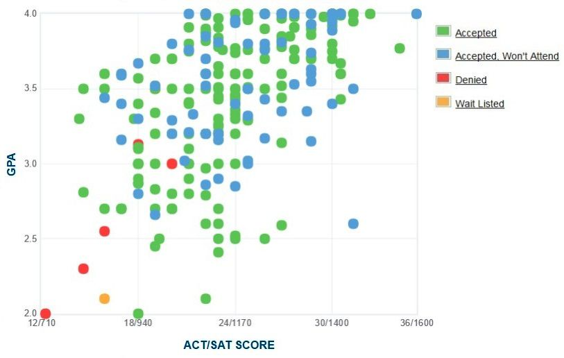University of Detroit Mercy Applicants' Self-Reported GPA/SAT/ACT Graph.