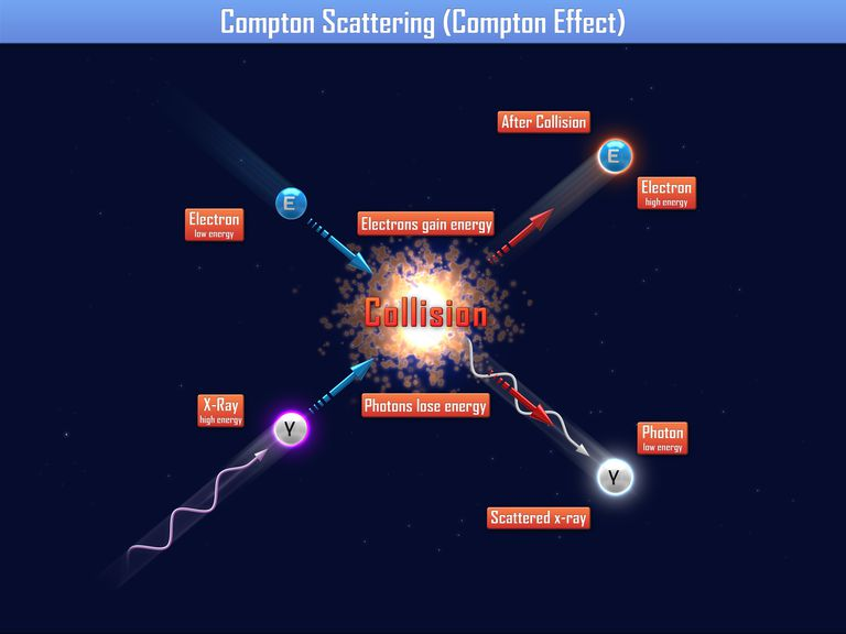 Compton scattering (compton effect)