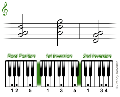 Sus2 and Add2 Piano Ch...E Minor Triad Inversions