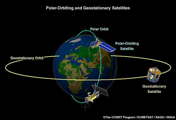 A depiction of polar-orbiting and geostationary satellites
