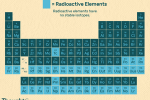 Periodic table with radioactive elements highlighted