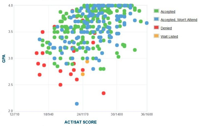 Hanover College Applicants' Self-Reported GPA/SAT/ACT Graph.