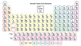 The periodic table is a way of organizing the chemical elements.