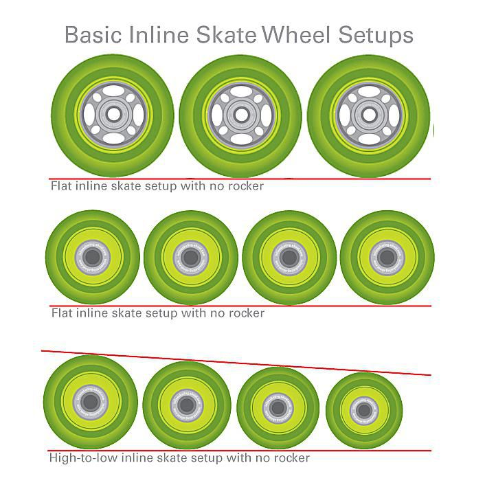 Flat Inline Skate Wheel Setup