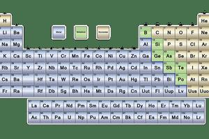 The periodic table may be broken into 3 main parts: metals, semimetals, and nonmetals.