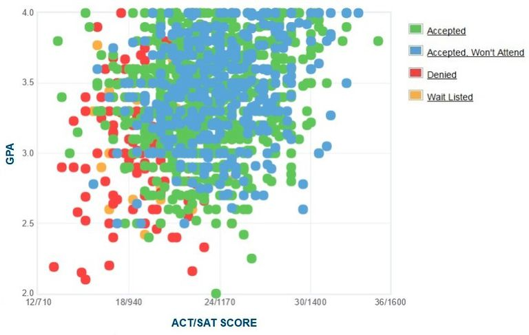 Florida Gulf Coast University GPA, SAT and ACT Data for Admission