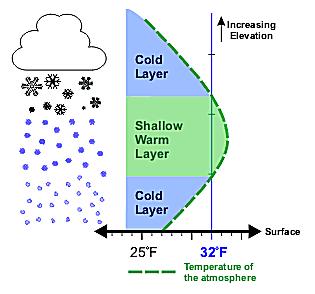 Vertical temperature profile for sleet