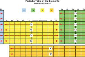 Blocks include elements of adjacent groups.