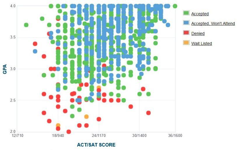Bradley University Applicants' Self-Reported GPA/SAT/ACT Graph.