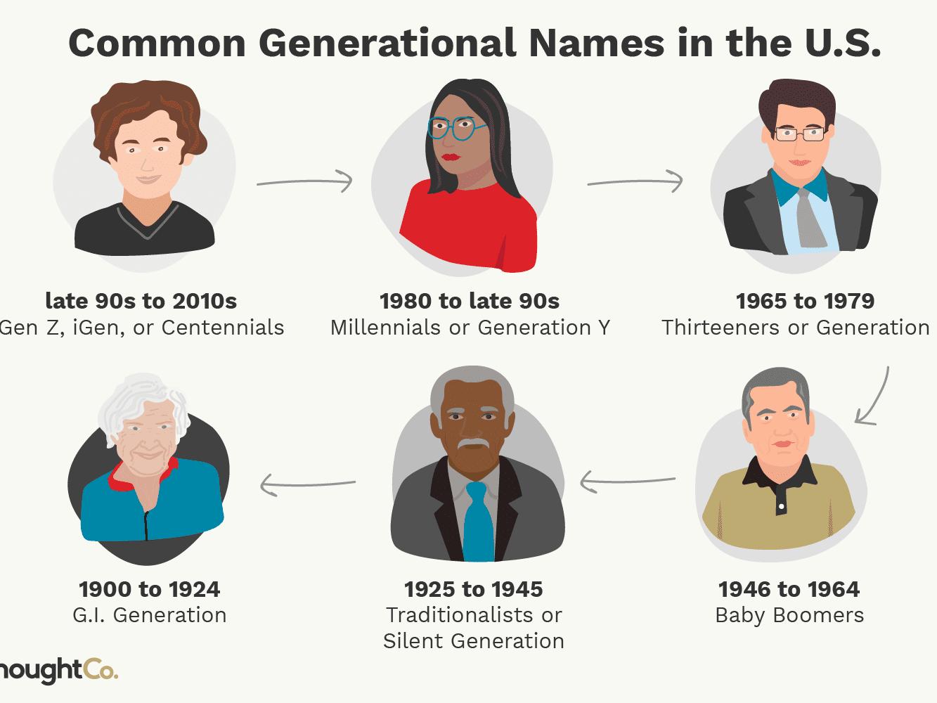 A Comprehensive List of Generation Names