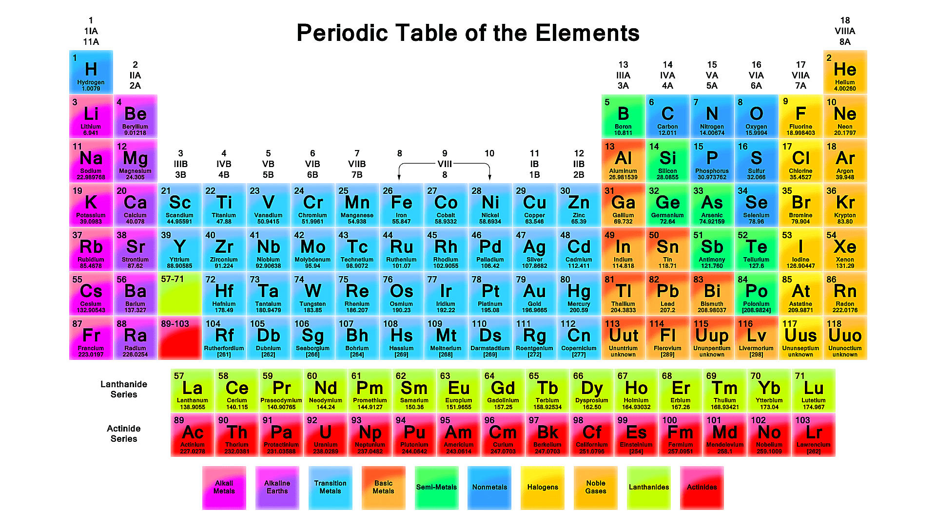 Vibrant Colored Periodic Table Wallpaper