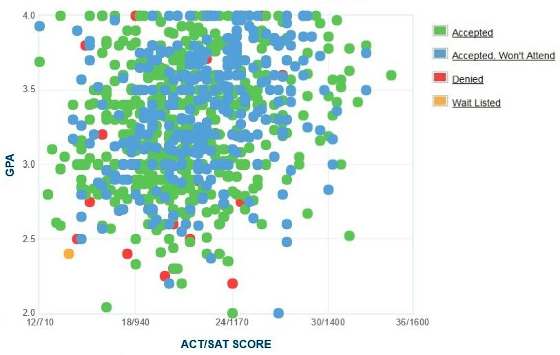 Cal State University East Bay Applicants' Self-Reported GPA/SAT/ACT Graph.