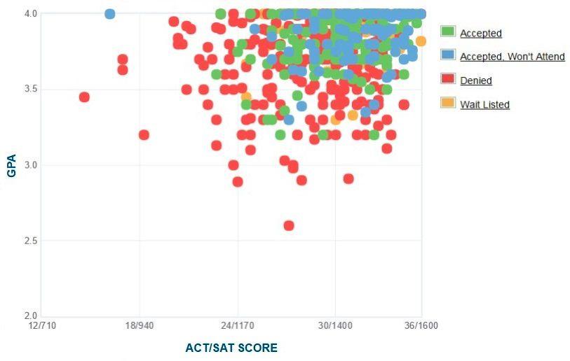 Vassar College Applicants' Self-Reported GPA/SAT/ACT Graph.