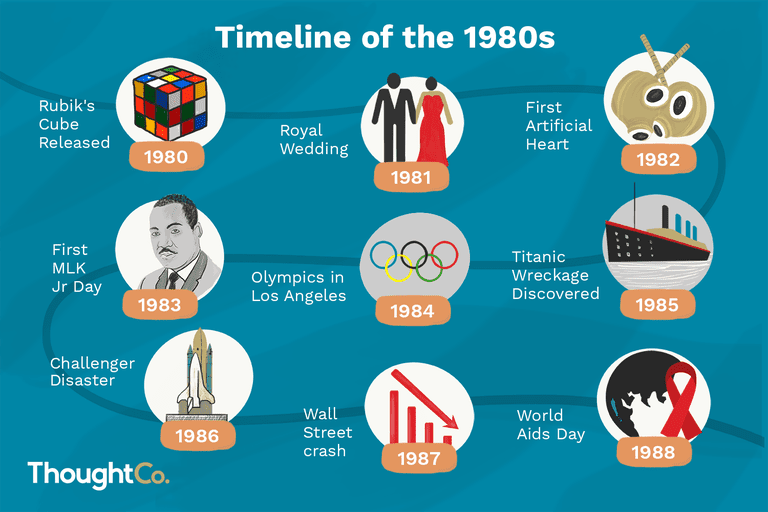 Visual timeline of the 1980s